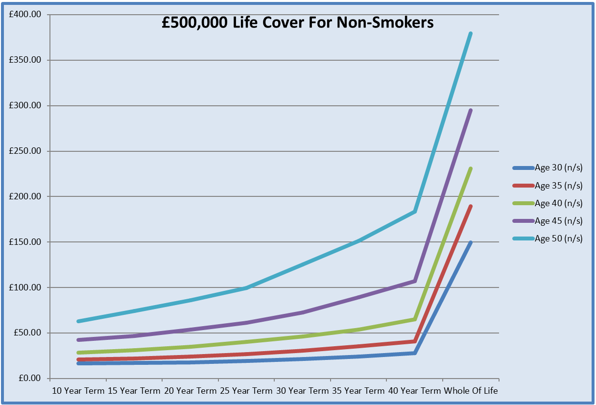 Chart For Life Insurance For £500,000